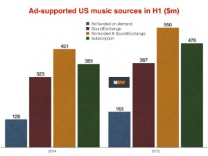 ad supported US music source